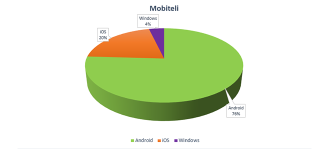 mobiteli_android_ios_windows_statistike_olx